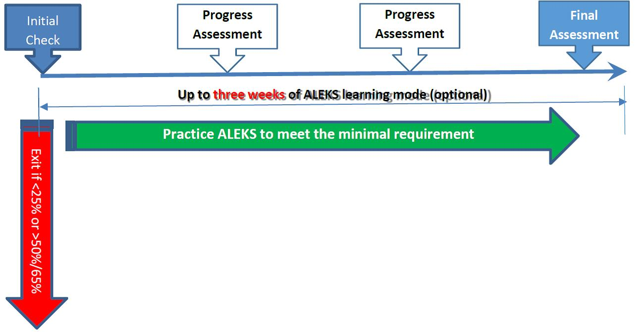 Information for General Chemistry Placements (ALEKS